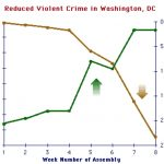 Washington Crime Study Shows 23.3% Drop in Violent Crime Trend Due to Meditating Group