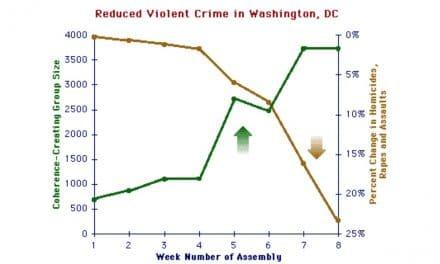 Washington Crime Study Shows 23.3% Drop in Violent Crime Trend Due to Meditating Group